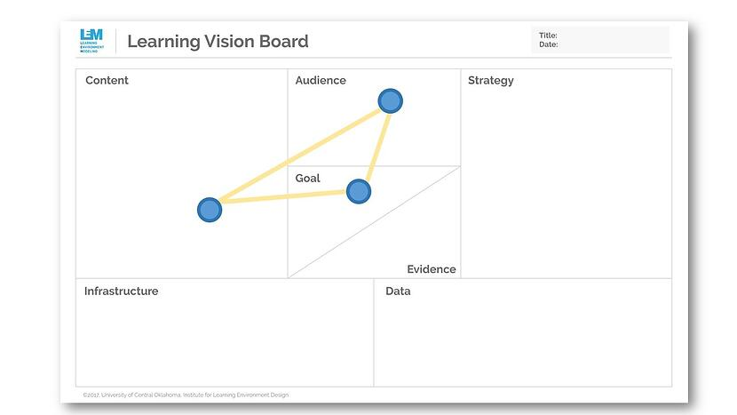 Learning Vision Board Showing Audience, Goal, and Content connected.