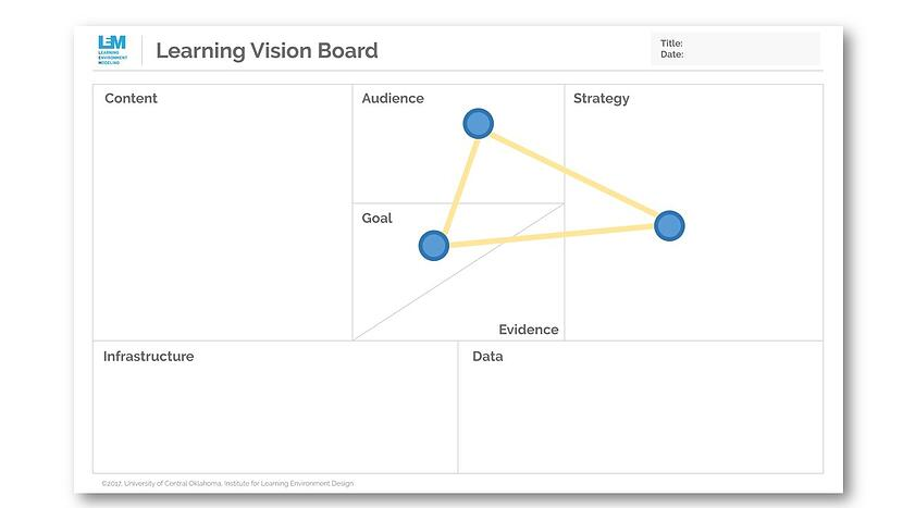 Learning Vision Board Showing Audience, Goal, and Strategy connected.