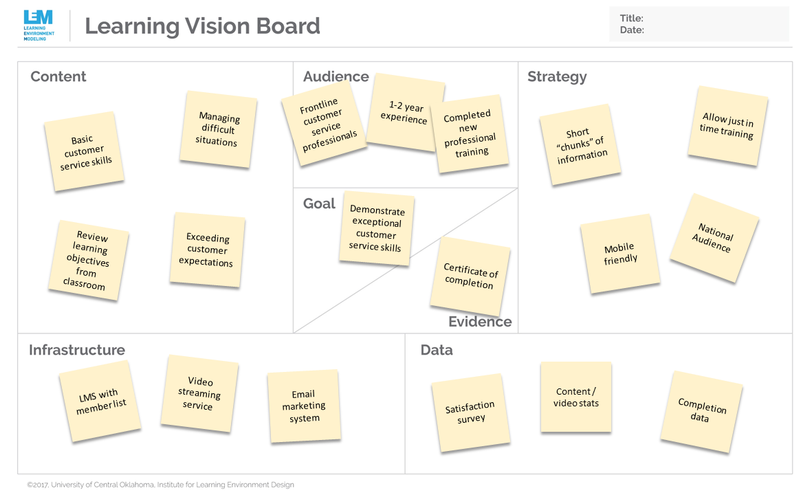 Learning Vision Board